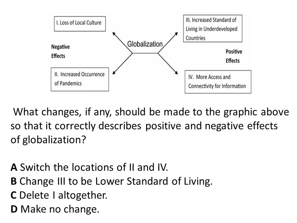 What changes, if any, should be made to the graphic above so that it correctly describes positive and negative effects of globalization.