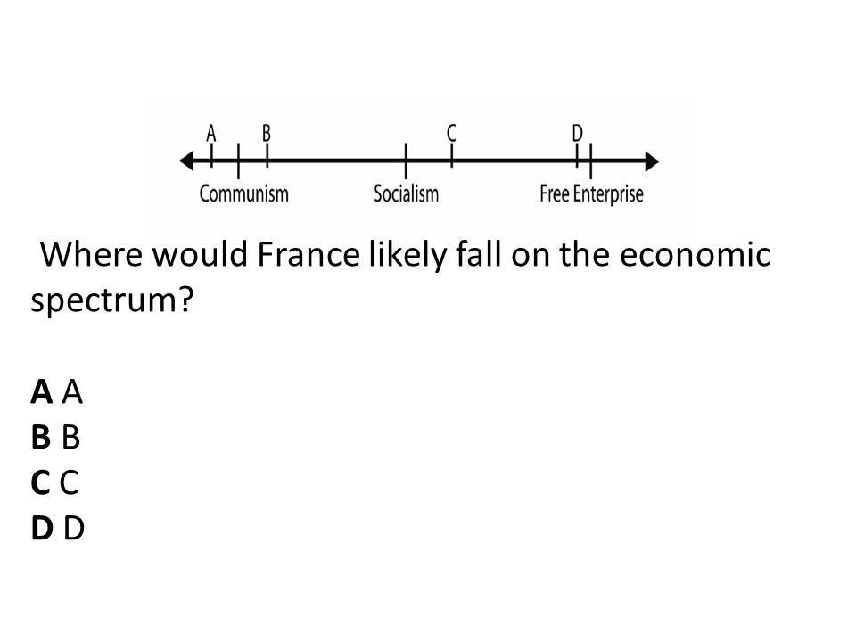 Where would France likely fall on the economic spectrum? A B C D