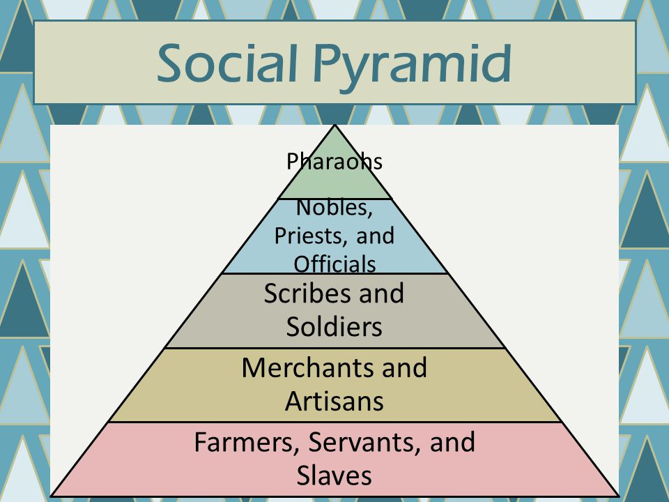 Social Pyramid Pharaohs Nobles, Priests, and Officials Scribes and Soldiers Merchants and Artisans Farmers, Servants, and Slaves
