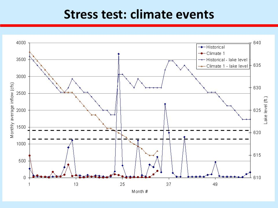 Stress test: climate events
