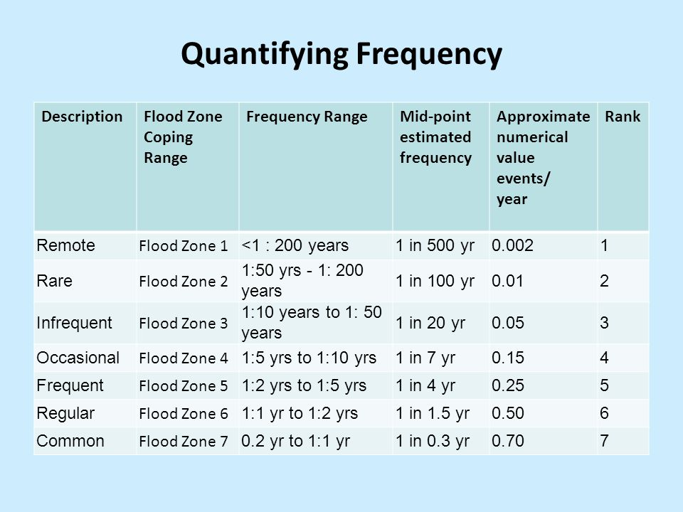 Quantifying Frequency DescriptionFlood Zone Coping Range Frequency RangeMid-point estimated frequency Approximate numerical value events/ year Rank Remote Flood Zone 1 <1 : 200 years1 in 500 yr0.0021 Rare Flood Zone 2 1:50 yrs - 1: 200 years 1 in 100 yr0.012 Infrequent Flood Zone 3 1:10 years to 1: 50 years 1 in 20 yr0.053 Occasional Flood Zone 4 1:5 yrs to 1:10 yrs1 in 7 yr0.154 Frequent Flood Zone 5 1:2 yrs to 1:5 yrs1 in 4 yr0.255 Regular Flood Zone 6 1:1 yr to 1:2 yrs1 in 1.5 yr0.506 Common Flood Zone 7 0.2 yr to 1:1 yr1 in 0.3 yr0.707