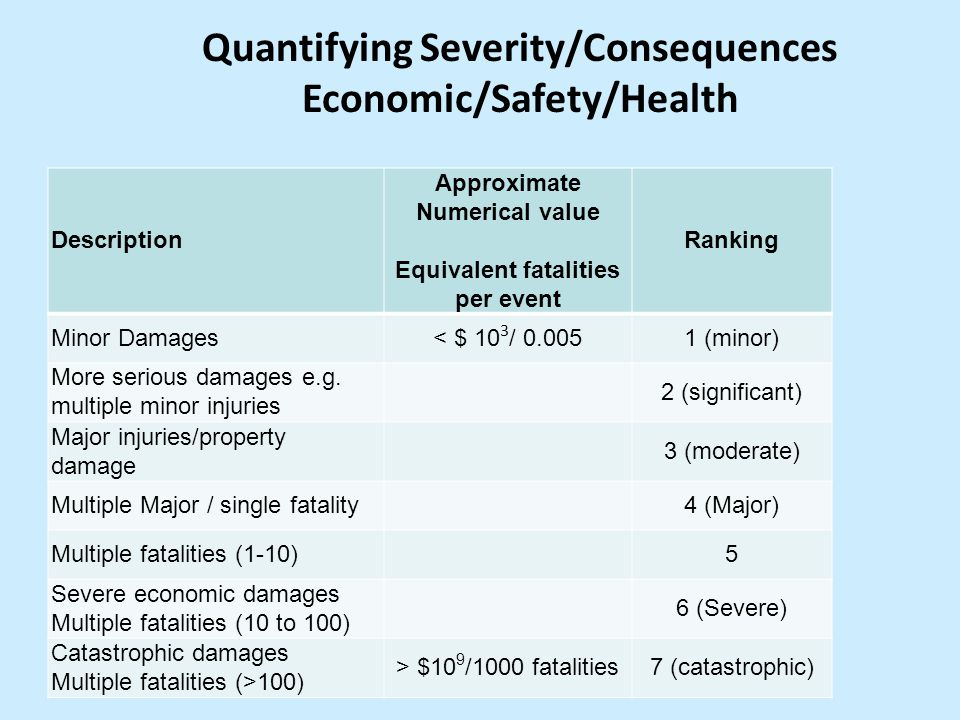 Quantifying Severity/Consequences Economic/Safety/Health Description Approximate Numerical value Equivalent fatalities per event Ranking Minor Damages< $ 10 3 / 0.0051 (minor) More serious damages e.g.
