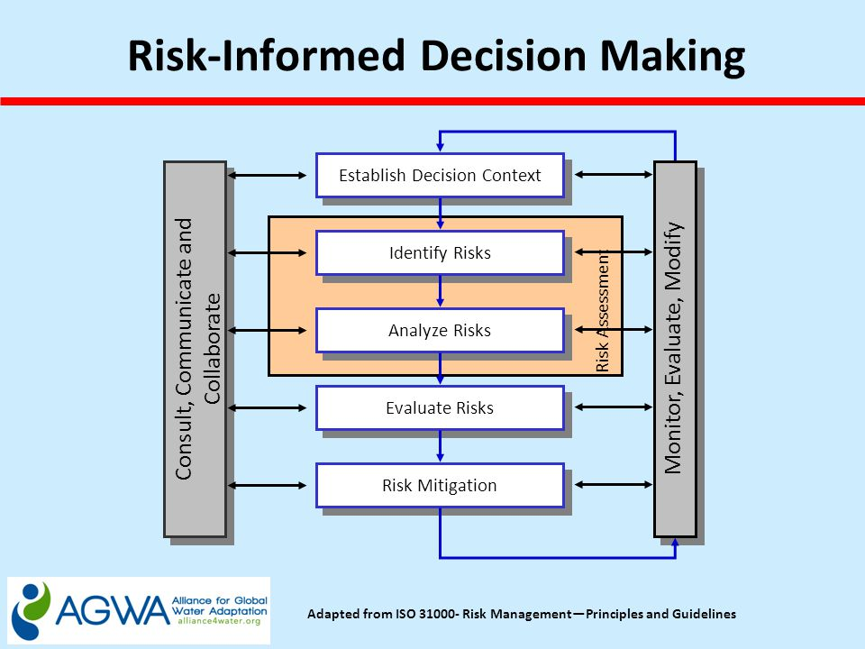 Establish Decision Context Identify Risks Analyze Risks Evaluate Risks Risk Mitigation Monitor, Evaluate, Modify Consult, Communicate and Collaborate Risk Assessment Adapted from ISO 31000- Risk Management—Principles and Guidelines Risk-Informed Decision Making