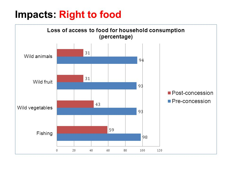 Impacts: Right to food