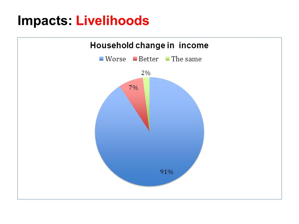 Impacts: Livelihoods