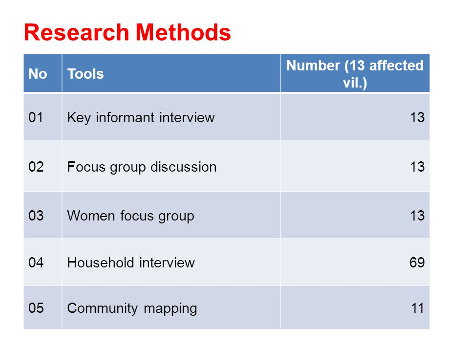Research Methods NoTools Number (13 affected vil.) 01Key informant interview13 02Focus group discussion13 03Women focus group13 04Household interview69 05Community mapping11