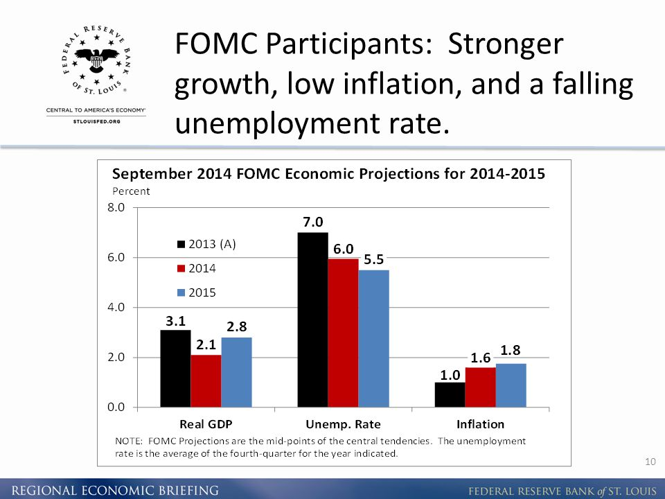 FOMC Participants: Stronger growth, low inflation, and a falling unemployment rate. 10