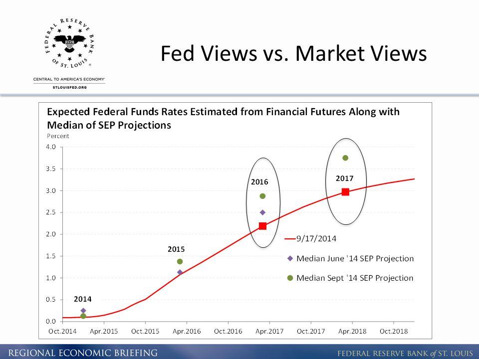Fed Views vs. Market Views