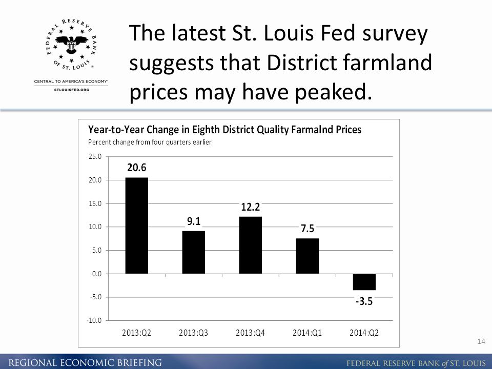 The latest St. Louis Fed survey suggests that District farmland prices may have peaked. 14