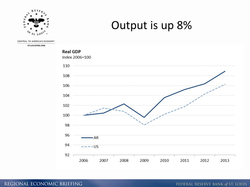 Output is up 8%