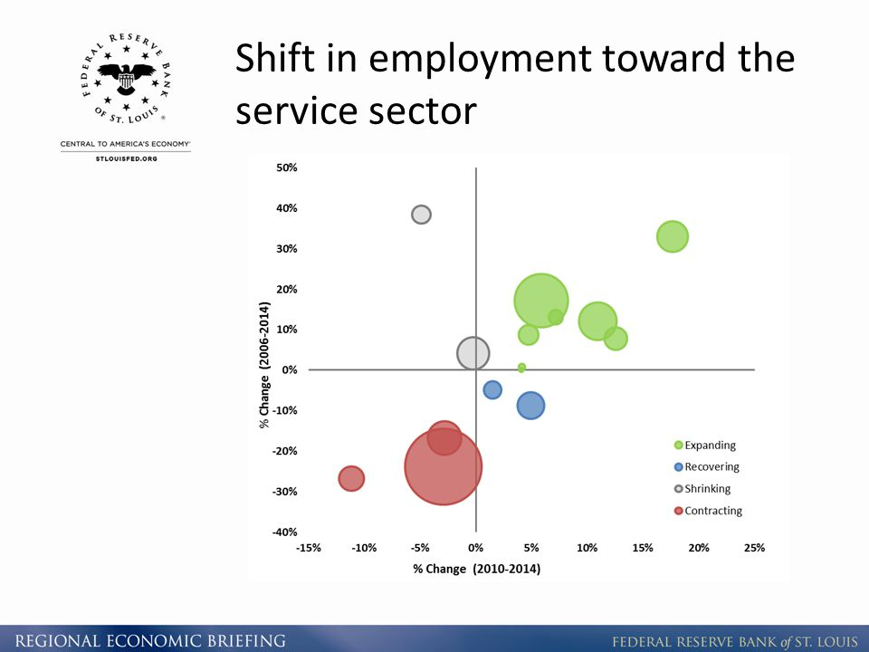 Shift in employment toward the service sector