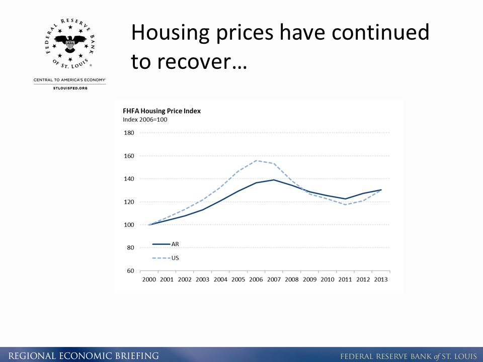 Housing prices have continued to recover…