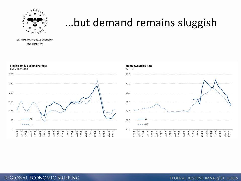 …but demand remains sluggish