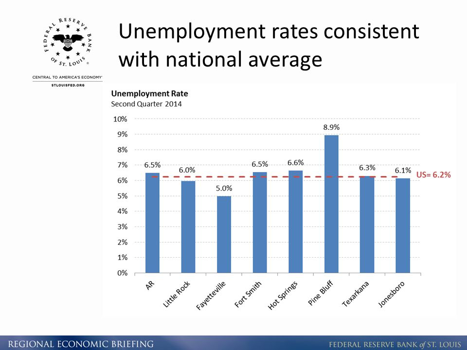 Unemployment rates consistent with national average