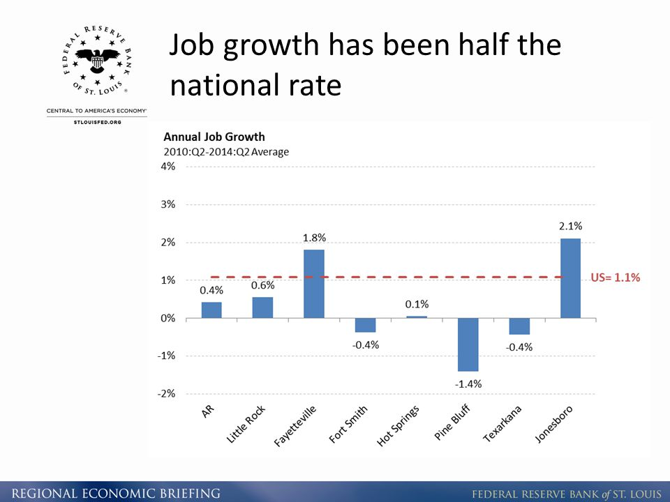 Job growth has been half the national rate