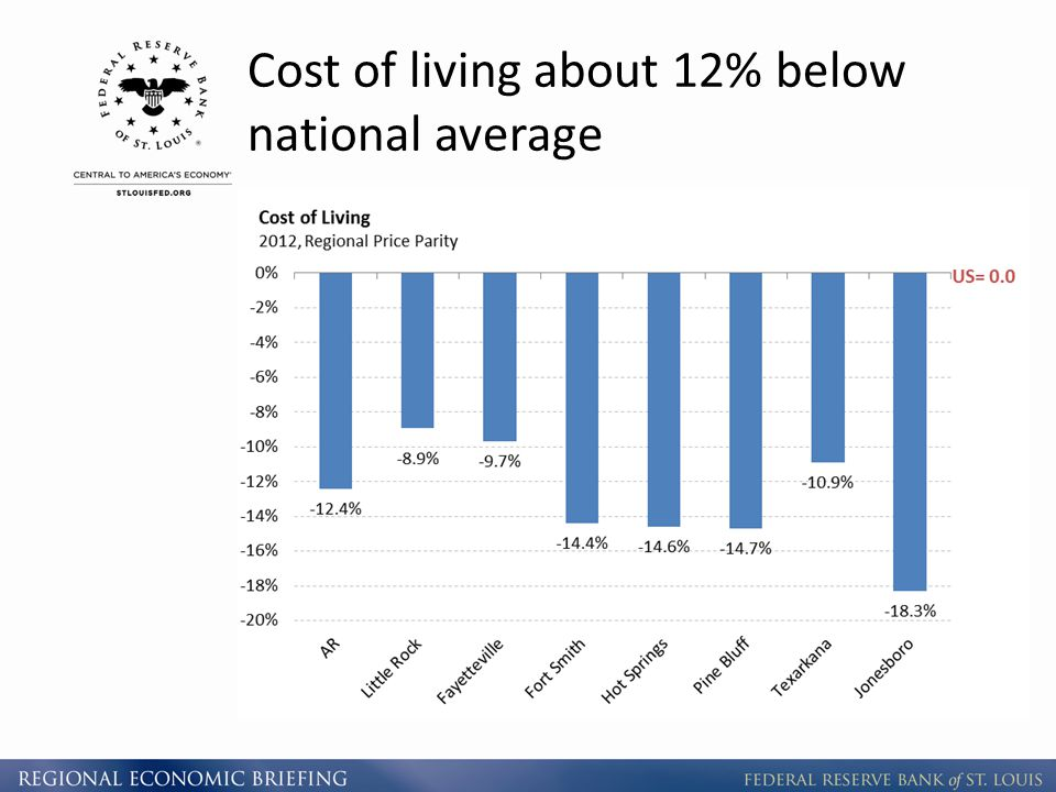 Cost of living about 12% below national average
