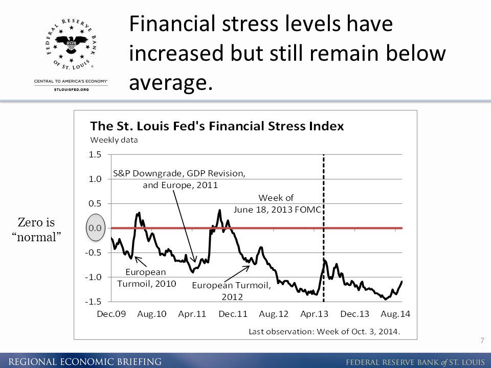 Financial stress levels have increased but still remain below average. 7 Zero is normal