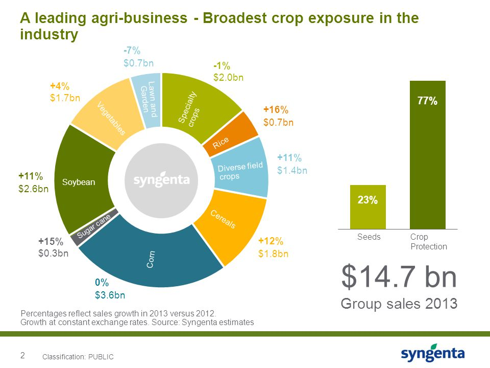 2 A leading agri-business - Broadest crop exposure in the industry Lawn and Vegetables Specialty crops Cereals Soybean Rice Sugar cane Garden Diverse field Corn +16% $0.7bn -1% $2.0bn -7% $0.7bn +4% $1.7bn +11% $2.6bn +15% $0.3bn +11% $1.4bn 0% $3.6bn +12% $1.8bn crops Percentages reflect sales growth in 2013 versus 2012.