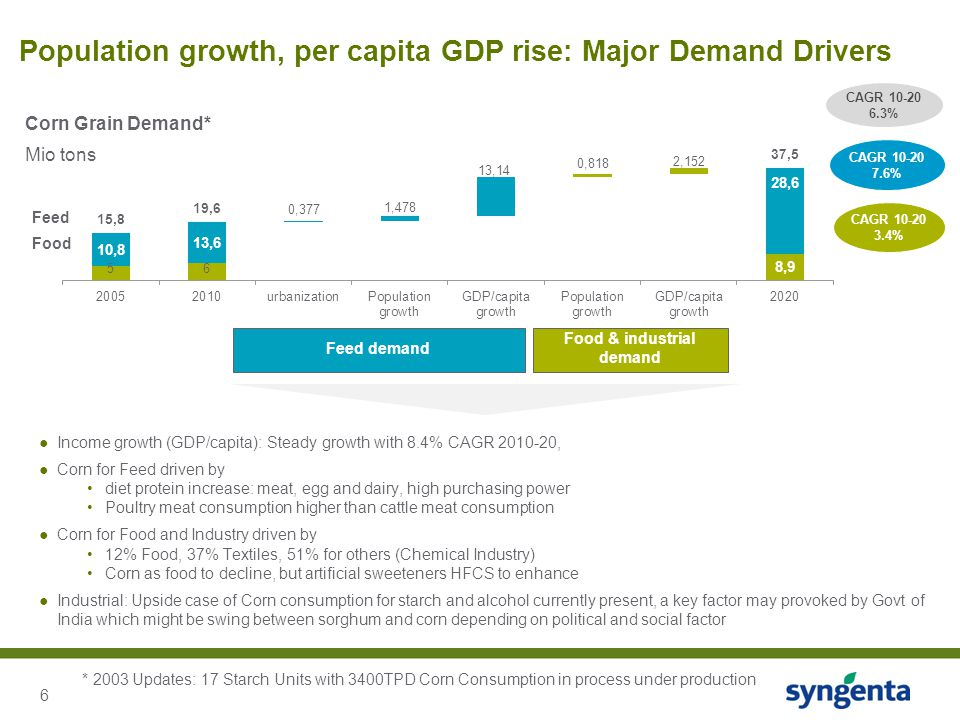 6 Population growth, per capita GDP rise: Major Demand Drivers Corn Grain Demand* Mio tons Feed Feed demand Food & industrial demand ●Income growth (GDP/capita): Steady growth with 8.4% CAGR 2010-20, ●Corn for Feed driven by diet protein increase: meat, egg and dairy, high purchasing power Poultry meat consumption higher than cattle meat consumption ●Corn for Food and Industry driven by 12% Food, 37% Textiles, 51% for others (Chemical Industry) Corn as food to decline, but artificial sweeteners HFCS to enhance ●Industrial: Upside case of Corn consumption for starch and alcohol currently present, a key factor may provoked by Govt of India which might be swing between sorghum and corn depending on political and social factor CAGR 10-20 7.6% Food CAGR 10-20 3.4% * 2003 Updates: 17 Starch Units with 3400TPD Corn Consumption in process under production CAGR 10-20 6.3%