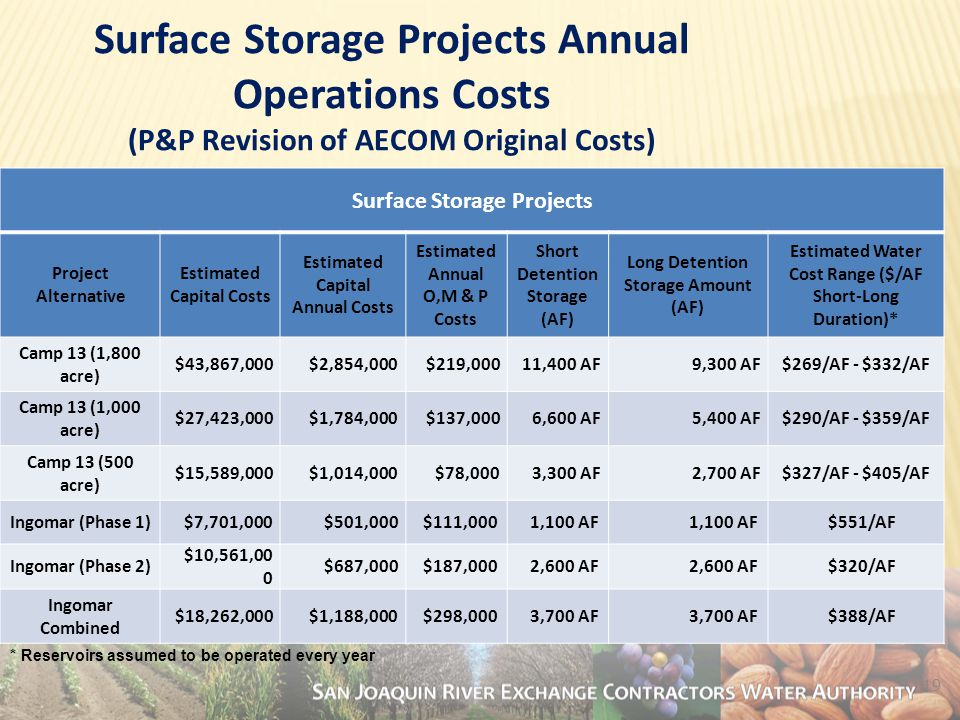 19 Surface Storage Projects Project Alternative Estimated Capital Costs Estimated Capital Annual Costs Estimated Annual O,M & P Costs Short Detention Storage (AF) Long Detention Storage Amount (AF) Estimated Water Cost Range ($/AF Short-Long Duration)* Camp 13 (1,800 acre) $43,867,000$2,854,000$219,00011,400 AF9,300 AF$269/AF - $332/AF Camp 13 (1,000 acre) $27,423,000$1,784,000$137,0006,600 AF5,400 AF$290/AF - $359/AF Camp 13 (500 acre) $15,589,000$1,014,000$78,0003,300 AF2,700 AF$327/AF - $405/AF Ingomar (Phase 1)$7,701,000$501,000$111,0001,100 AF $551/AF Ingomar (Phase 2) $10,561,00 0 $687,000$187,0002,600 AF $320/AF Ingomar Combined $18,262,000$1,188,000$298,0003,700 AF $388/AF Surface Storage Projects Annual Operations Costs (P&P Revision of AECOM Original Costs) * Reservoirs assumed to be operated every year