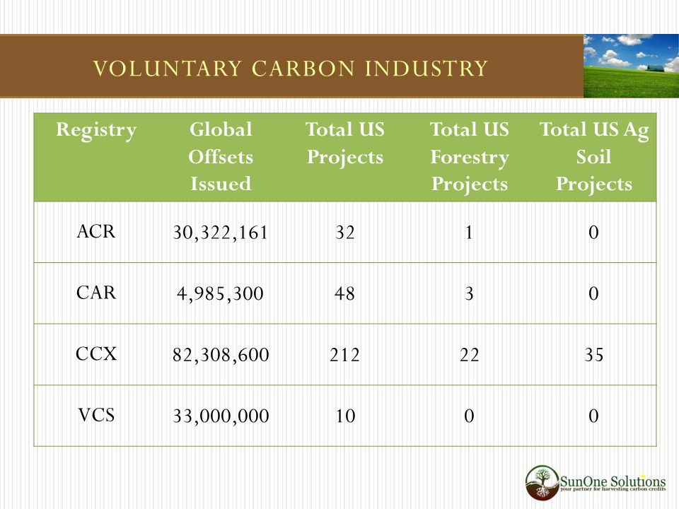VOLUNTARY CARBON INDUSTRY RegistryGlobal Offsets Issued Total US Projects Total US Forestry Projects Total US Ag Soil Projects ACR 30,322,1613210 CAR 4,985,3004830 CCX 82,308,6002122235 VCS 33,000,0001000