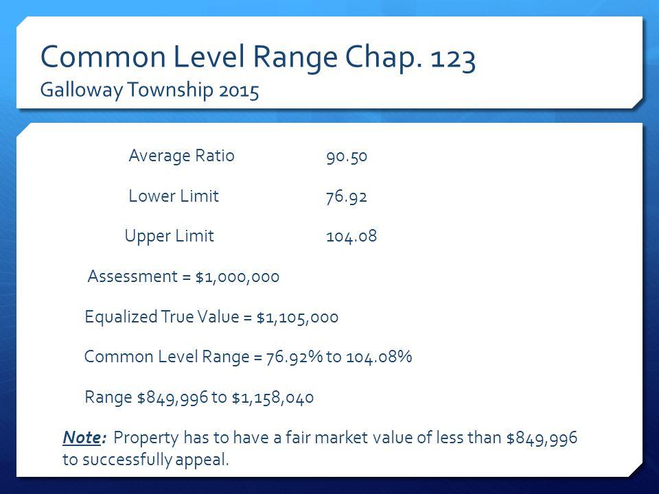 Common Level Range Chap.