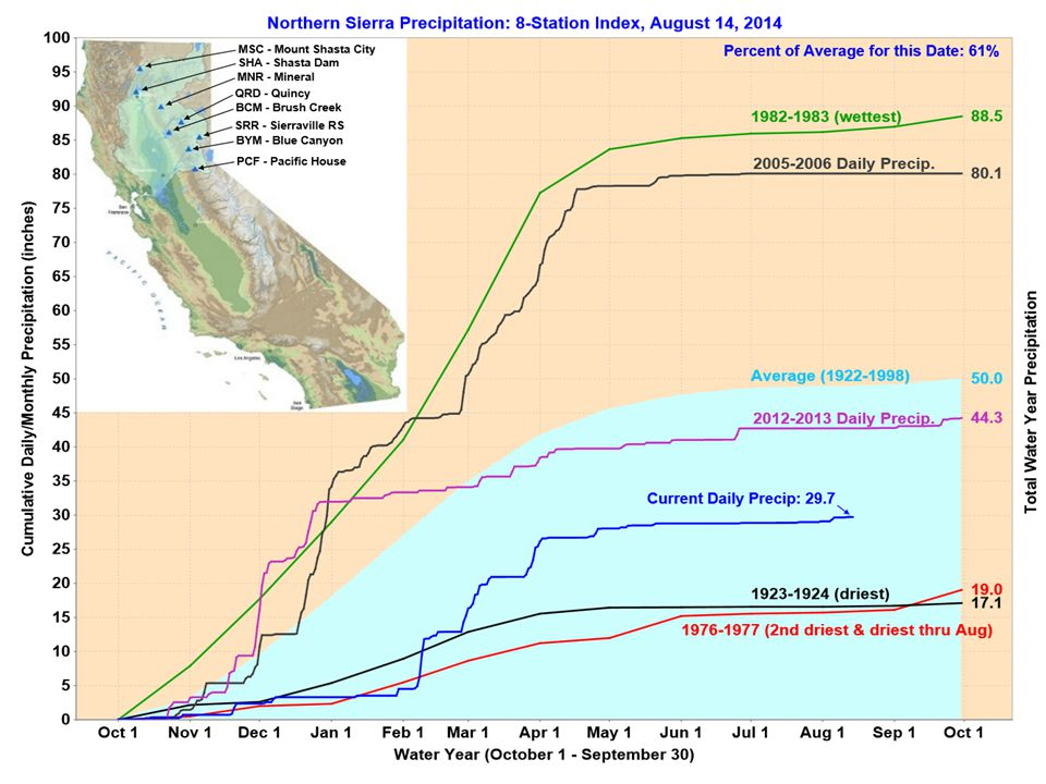 DROUGHT PREPAREDNESS & RESPONSE Drought Impacts: Tribal Governments in State of Emergency due to Drought Hoopa Valley Tribe (Humboldt) Yurok Tribe (Del Norte) Tule River Tribe (Tulare) Karuk Tribe (Siskiyou/Humboldt) Sherwood Valley Band of Pomo (Mendocino) Yocha Dehe Wintun Nation (Yolo)