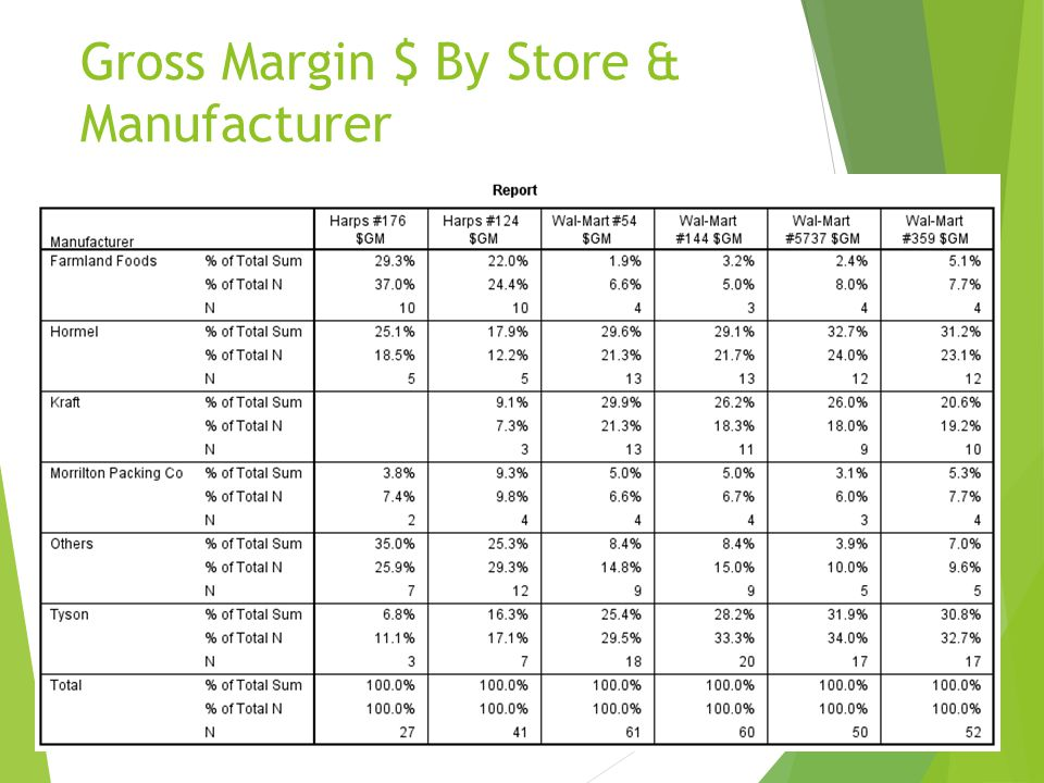 Gross Margin $ By Store & Manufacturer