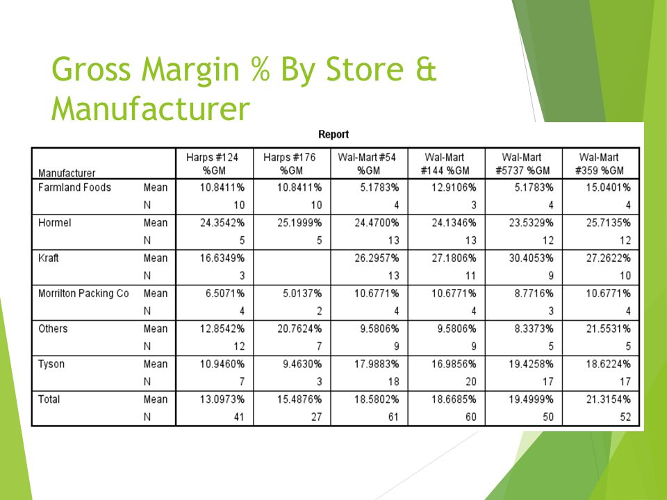 Gross Margin % By Store & Manufacturer