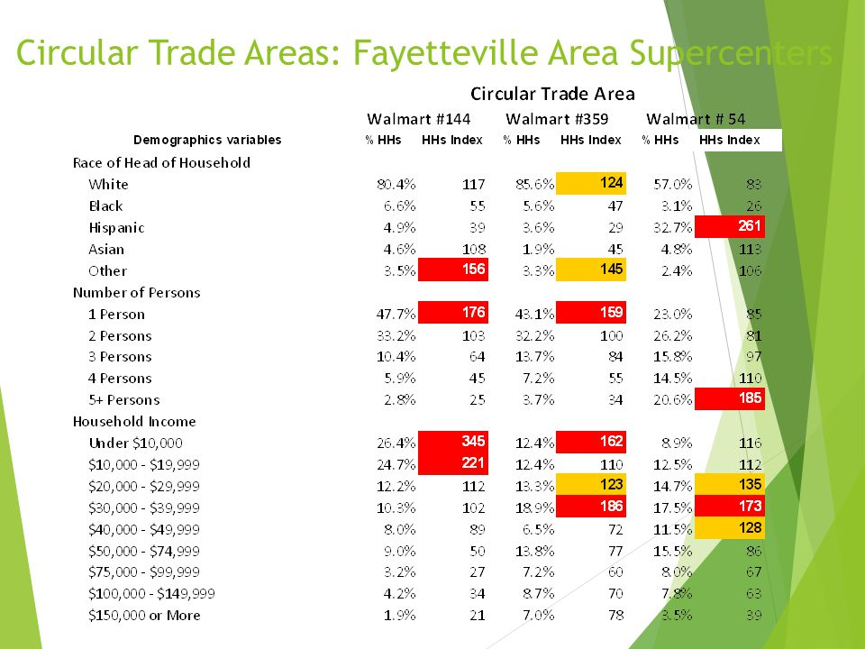 Circular Trade Areas: Fayetteville Area Supercenters