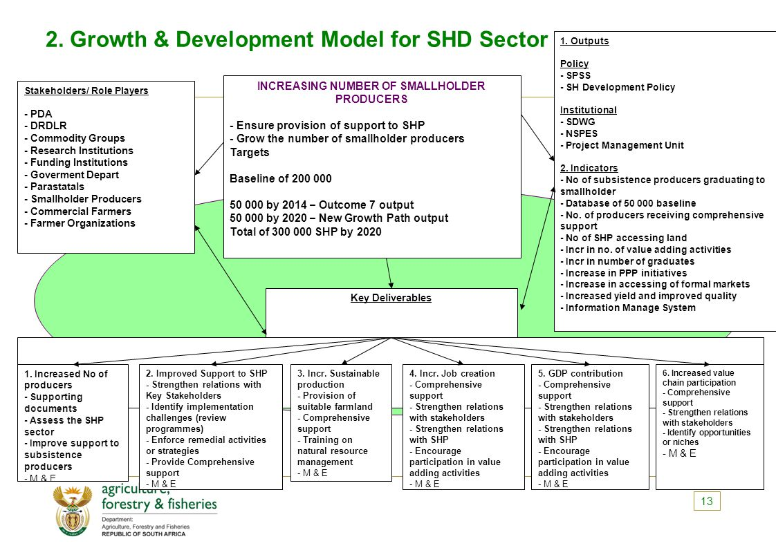 2. Growth & Development Model for SHD Sector 13 1.