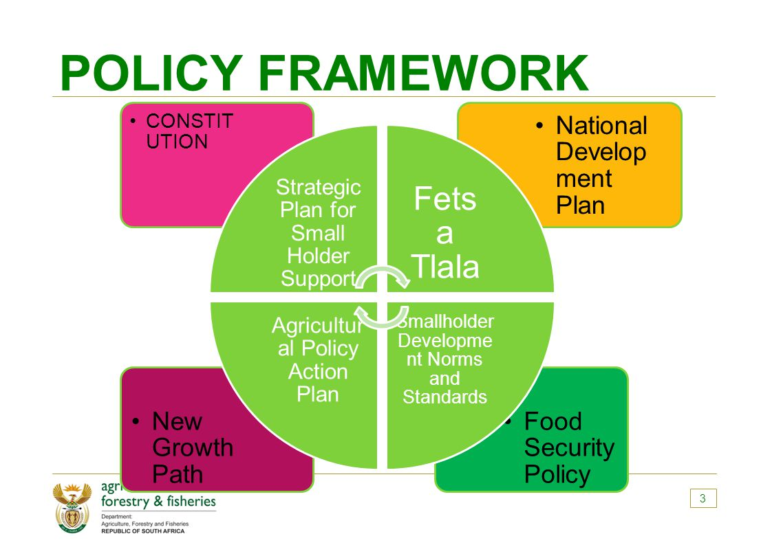 POLICY FRAMEWORK 3 Food Security Policy New Growth Path National Develop ment Plan CONSTIT UTION Strategic Plan for Small Holder Support Fets a Tlala Smallholder Developme nt Norms and Standards Agricultur al Policy Action Plan