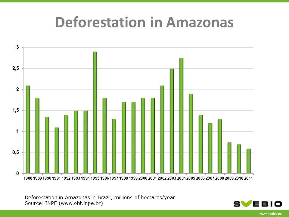 www.svebio.se Deforestation in Amazonas Deforestation in Amazonas in Brazil, millions of hectares/year. Source: INPE (www.obt.inpe.br)