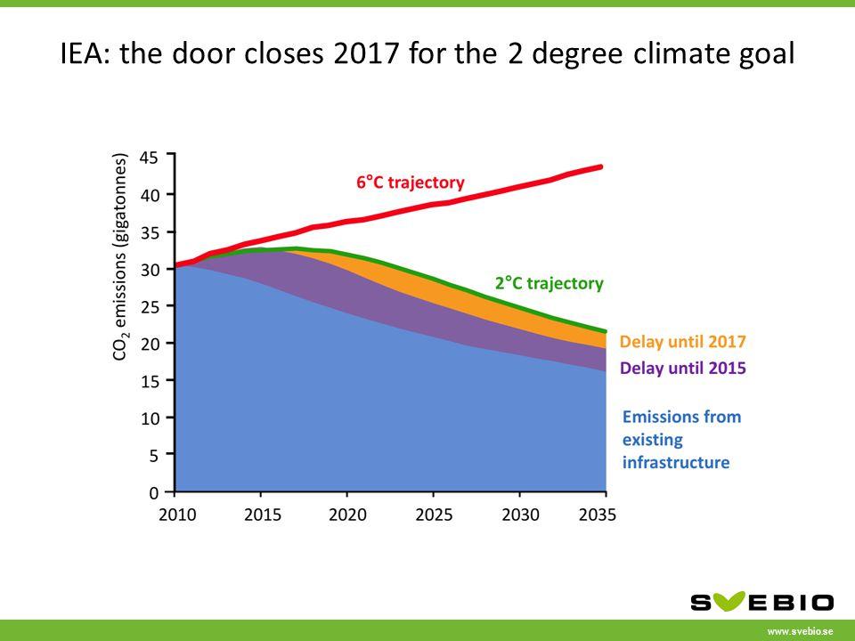www.svebio.se IEA: the door closes 2017 for the 2 degree climate goal