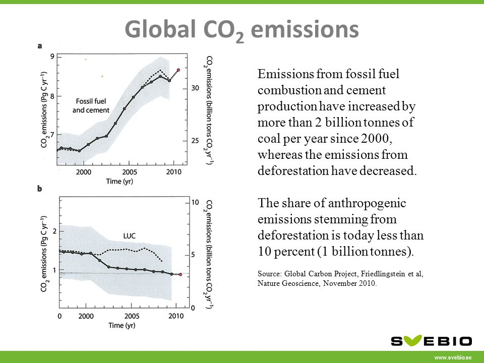 www.svebio.se Global CO 2 emissions Emissions from fossil fuel combustion and cement production have increased by more than 2 billion tonnes of coal per year since 2000, whereas the emissions from deforestation have decreased.
