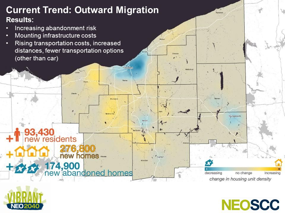 Trend of outward migration – dispersed development + abandonment + rising infrastructure costs + rising transportation costs and distances Current Trend: Outward Migration Results: Increasing abandonment risk Mounting infrastructure costs Rising transportation costs, increased distances, fewer transportation options (other than car)