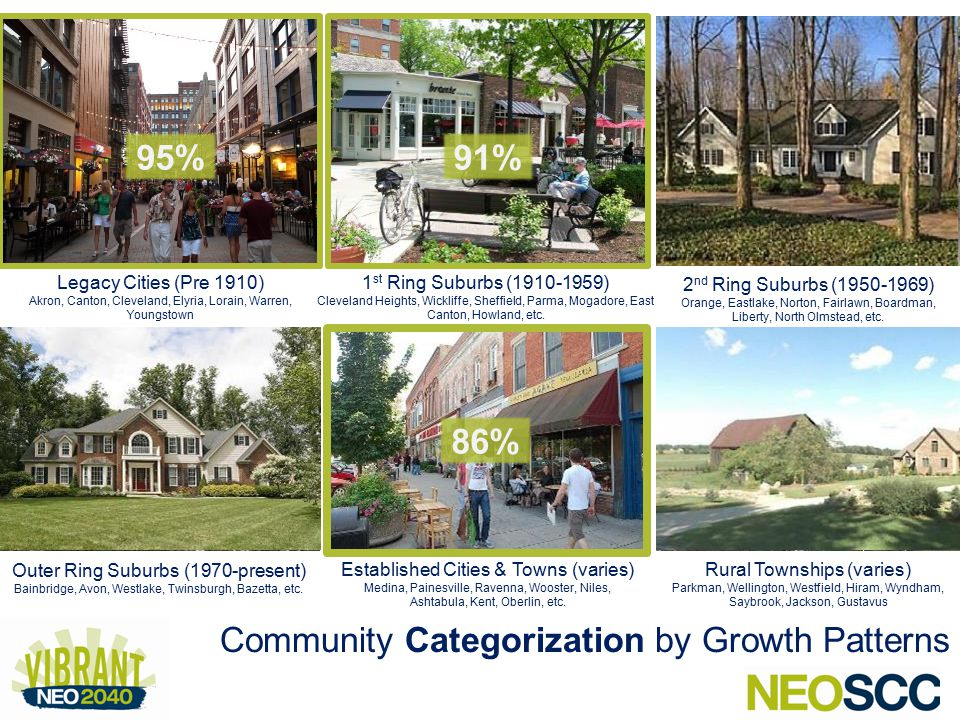 Community Categorization by Growth Patterns Legacy Cities (Pre 1910) Akron, Canton, Cleveland, Elyria, Lorain, Warren, Youngstown 1 st Ring Suburbs (1910-1959) Cleveland Heights, Wickliffe, Sheffield, Parma, Mogadore, East Canton, Howland, etc.