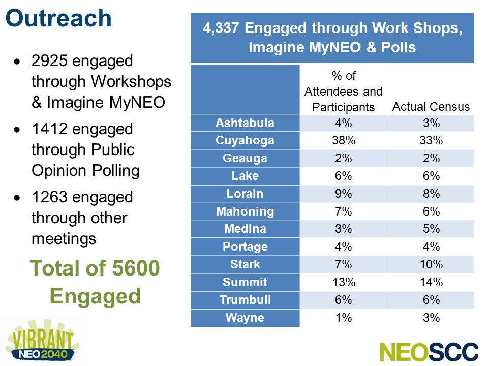  2925 engaged through Workshops & Imagine MyNEO  1412 engaged through Public Opinion Polling  1263 engaged through other meetings Total of 5600 Engaged 4,337 Engaged through Work Shops, Imagine MyNEO & Polls % of Attendees and ParticipantsActual Census Ashtabula4%3% Cuyahoga38%33% Geauga2% Lake6% Lorain9%8% Mahoning7%6% Medina3%5% Portage4% Stark7%10% Summit13%14% Trumbull6% Wayne1%3% Outreach