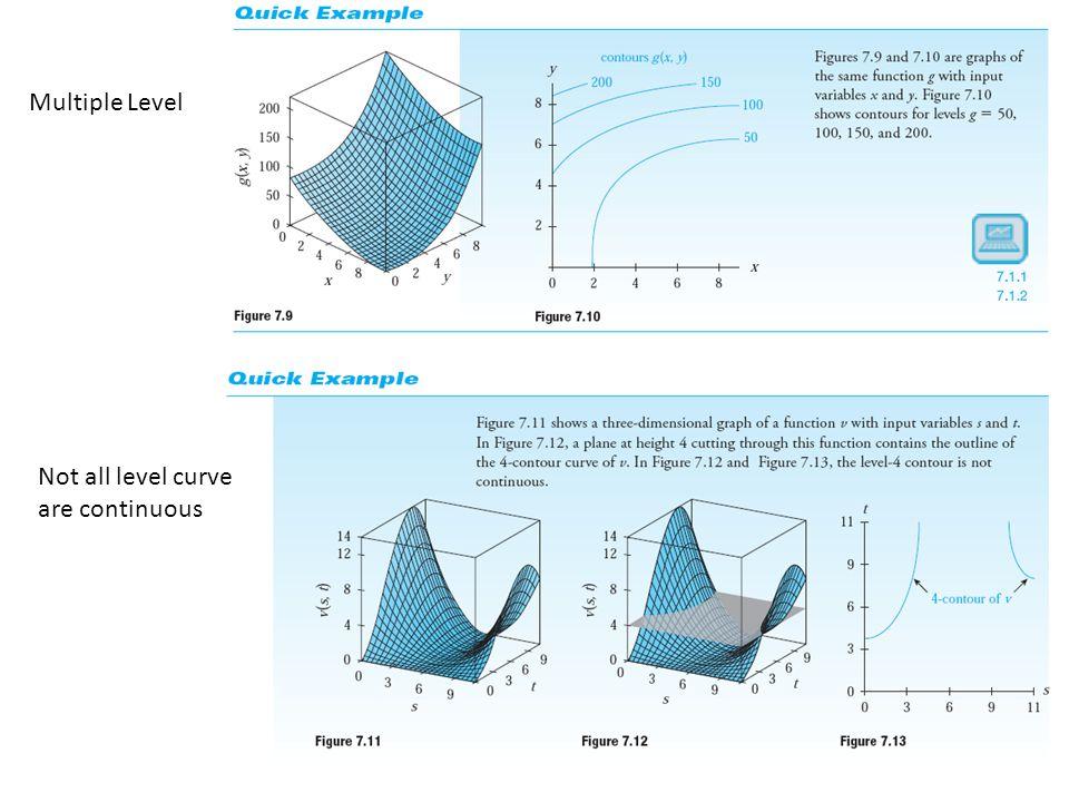Contour Curve Multiple Level Not all level curve are continuous