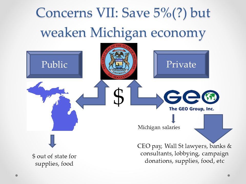 Concerns VII: Save 5%( ) but weaken Michigan economy Private Public $ $ out of state for supplies, food Michigan salaries CEO pay, Wall St lawyers, banks & consultants, lobbying, campaign donations, supplies, food, etc