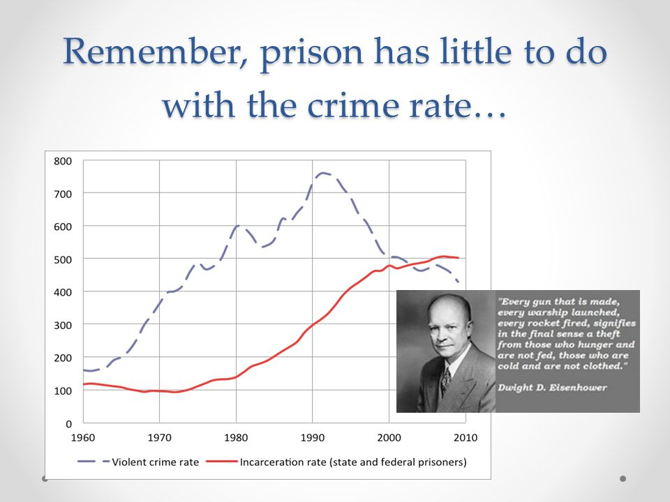 Remember, prison has little to do with the crime rate…