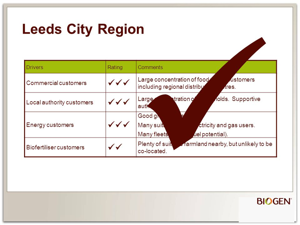 Leeds City Region DriversRatingComments Commercial customers Large concentration of food waste customers including regional distribution centres.