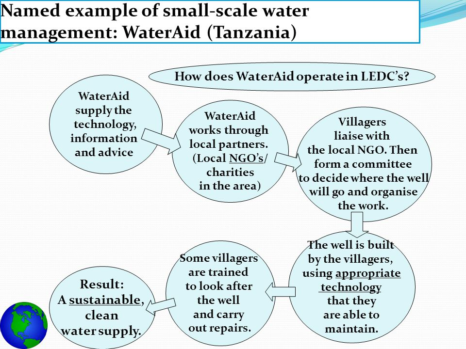 Named example of small-scale water management: WaterAid (Tanzania) How does WaterAid operate in LEDC's? WaterAid supply the technology, information an