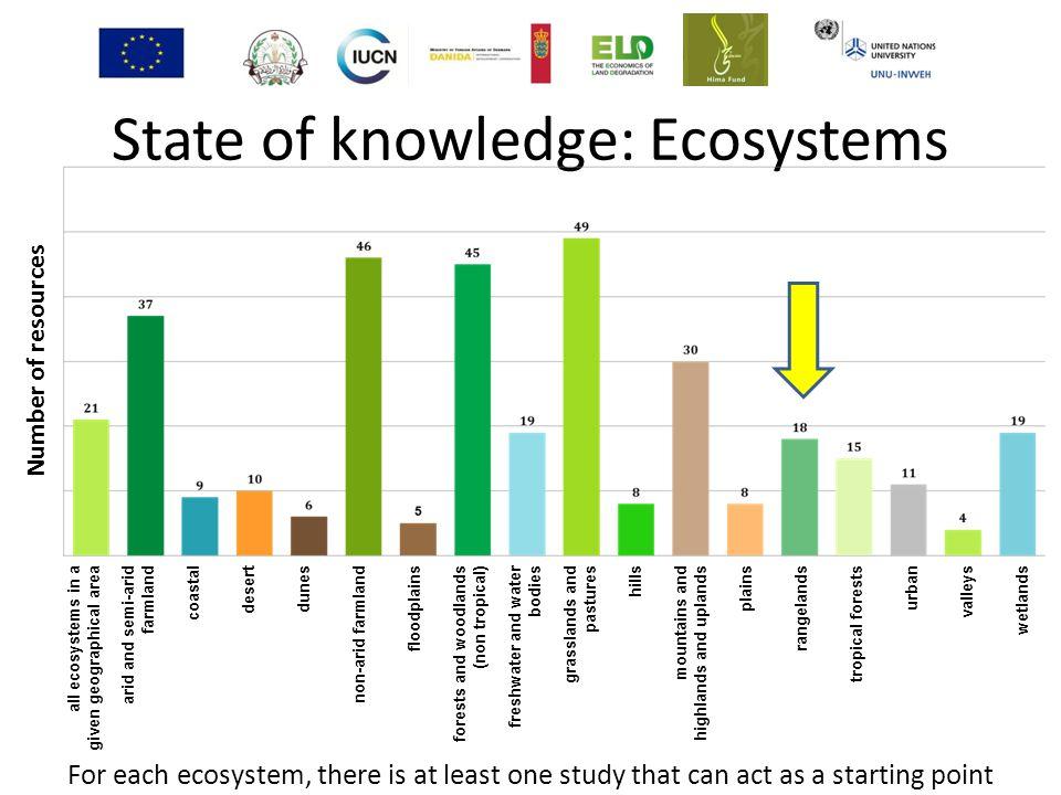 State of knowledge: Ecosystems all ecosystems in a given geographical area arid and semi-arid farmland coastal desert dunes non-arid farmland floodpla