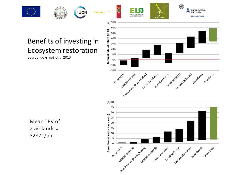 Benefits of investing in Ecosystem restoration Source: de Groot et al 2013 Mean TEV of grasslands = $2871/ha