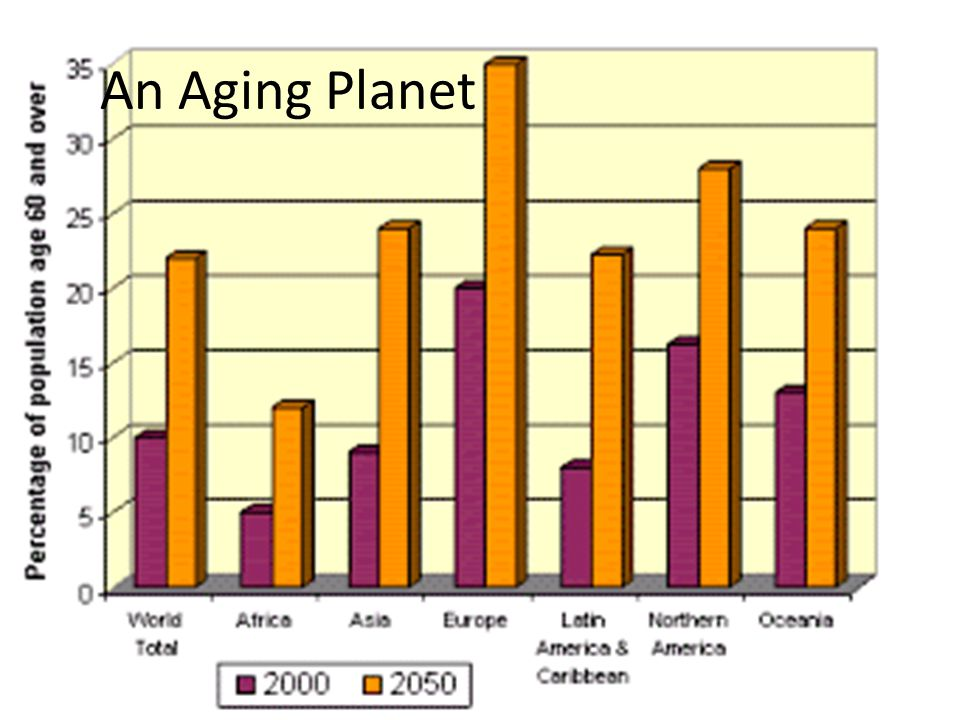 An Aging Planet