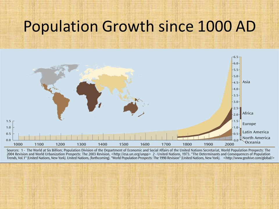 Population Growth since 1000 AD