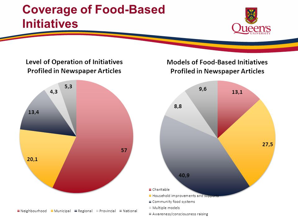 Coverage of Food-Based Initiatives