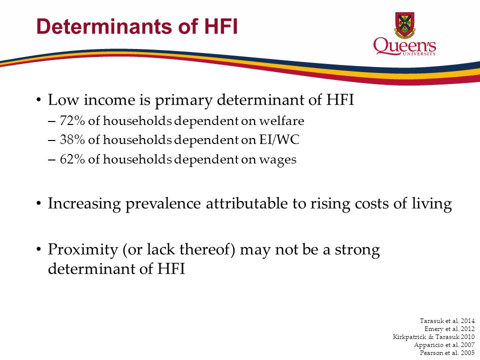Determinants of HFI Low income is primary determinant of HFI – 72% of households dependent on welfare – 38% of households dependent on EI/WC – 62% of households dependent on wages Increasing prevalence attributable to rising costs of living Proximity (or lack thereof) may not be a strong determinant of HFI Tarasuk et al.