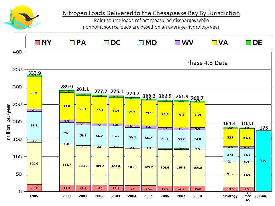 17 Nitrogen Loads Delivered to the Chesapeake Bay By Jurisdiction Point source loads reflect measured discharges while nonpoint source loads are based on an average-hydrology year 333.9 289.9 281.1 270.2 175 266.3 277.7275.1 262.9 261.9 260.7 184.4183.1 Phase 4.3 Data